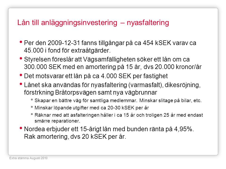 Lån till anläggningsinvestering – nyasfaltering Per den 2009-12-31 fanns tillgångar på ca 454 kSEK varav ca 45.000 i fond för extraåtgärder. Styrelsen