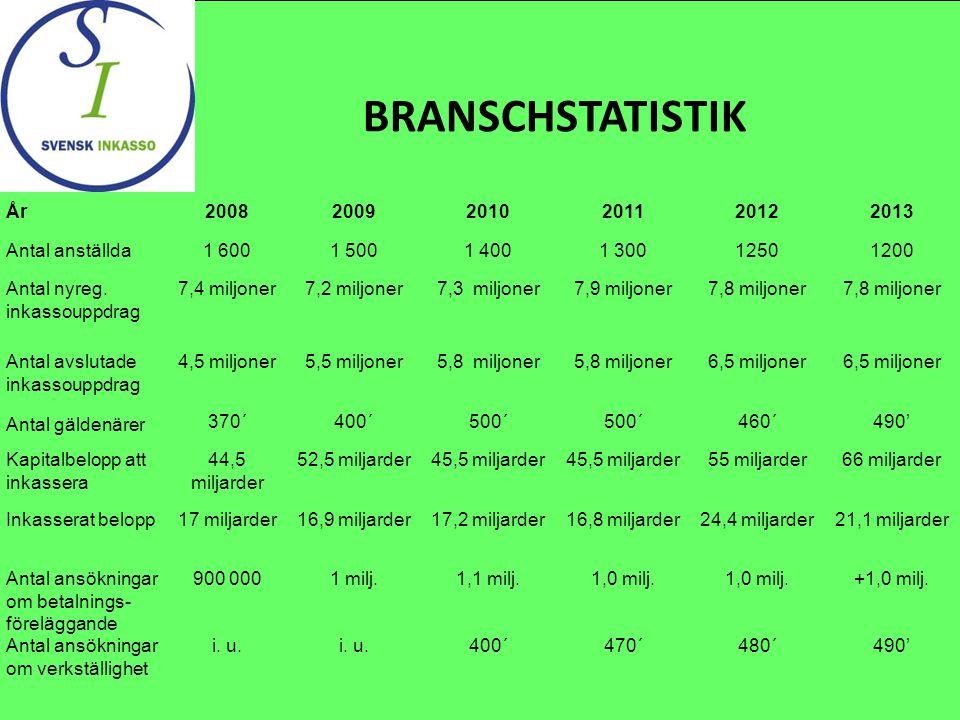 BRANSCHSTATISTIK År200820092010201120122013 Antal anställda1 6001 5001 4001 30012501200 Antal nyreg.