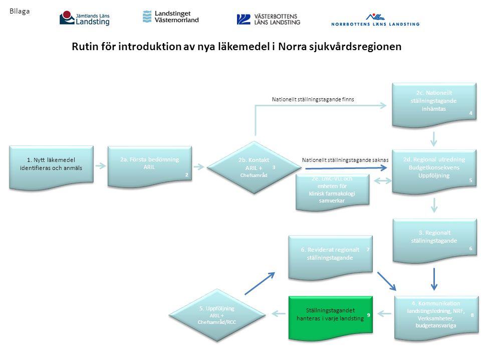 6. Reviderat regionalt ställningstagande 2a. Första bedömning ARIL 2a. Första bedömning ARIL 4. Kommunikation landstingsledning, NRF, Verksamheter, bu