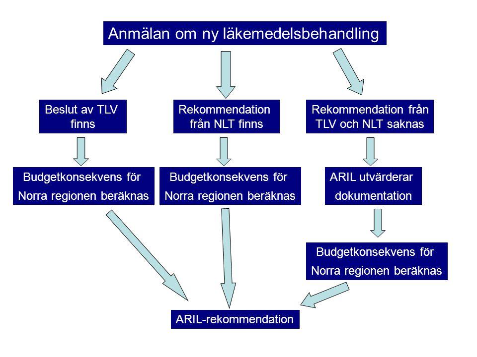 Anmälan om ny läkemedelsbehandling Beslut av TLV finns Rekommendation från NLT finns Rekommendation från TLV och NLT saknas Budgetkonsekvens för Norra