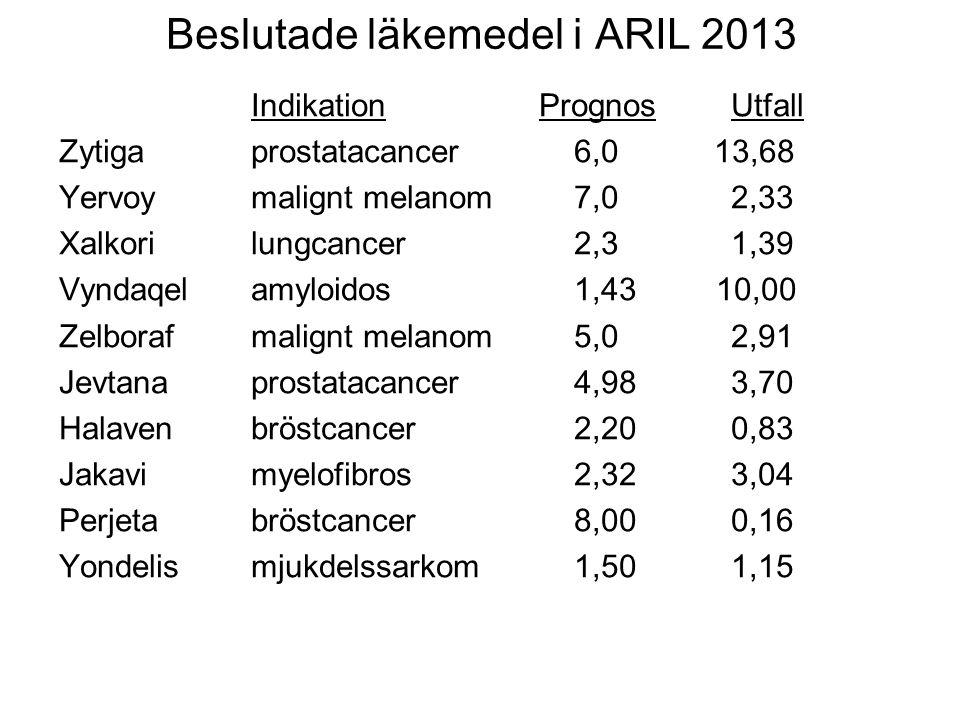 Beslutade läkemedel i ARIL 2013 IndikationPrognosUtfall Zytigaprostatacancer 6,0 13,68 Yervoymalignt melanom 7,02,33 Xalkorilungcancer 2,31,39 Vyndaqe