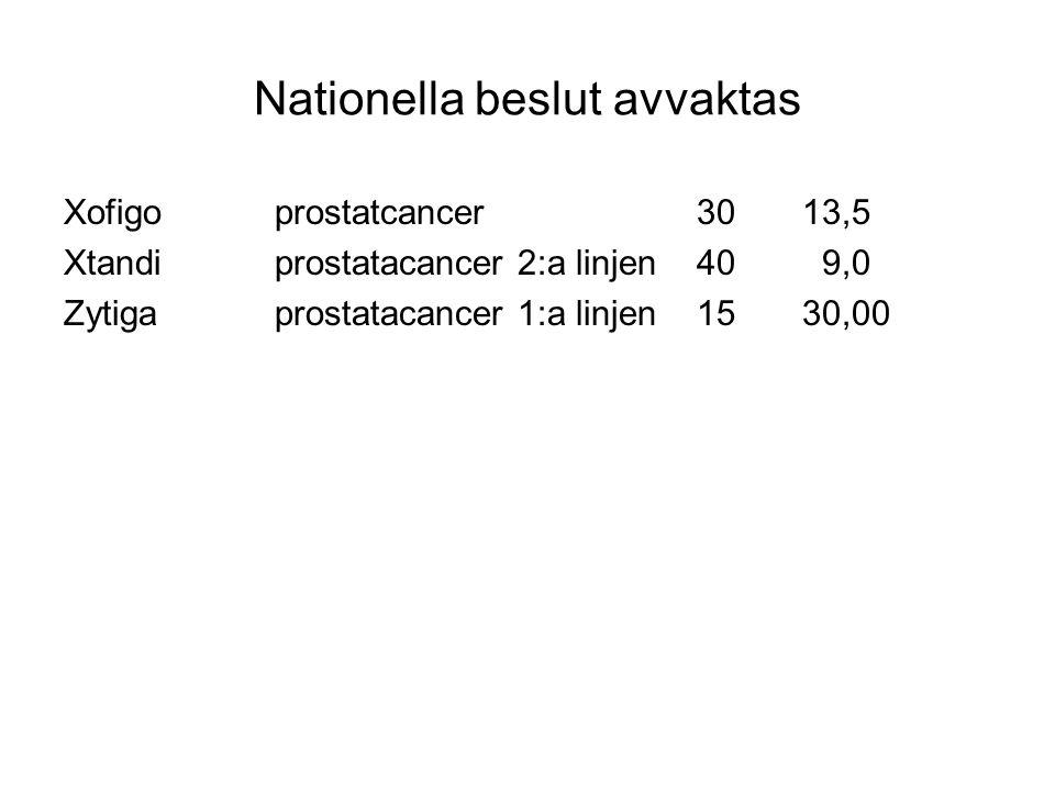 Nationella beslut avvaktas Xofigo prostatcancer3013,5 Xtandiprostatacancer 2:a linjen40 9,0 Zytigaprostatacancer 1:a linjen1530,00