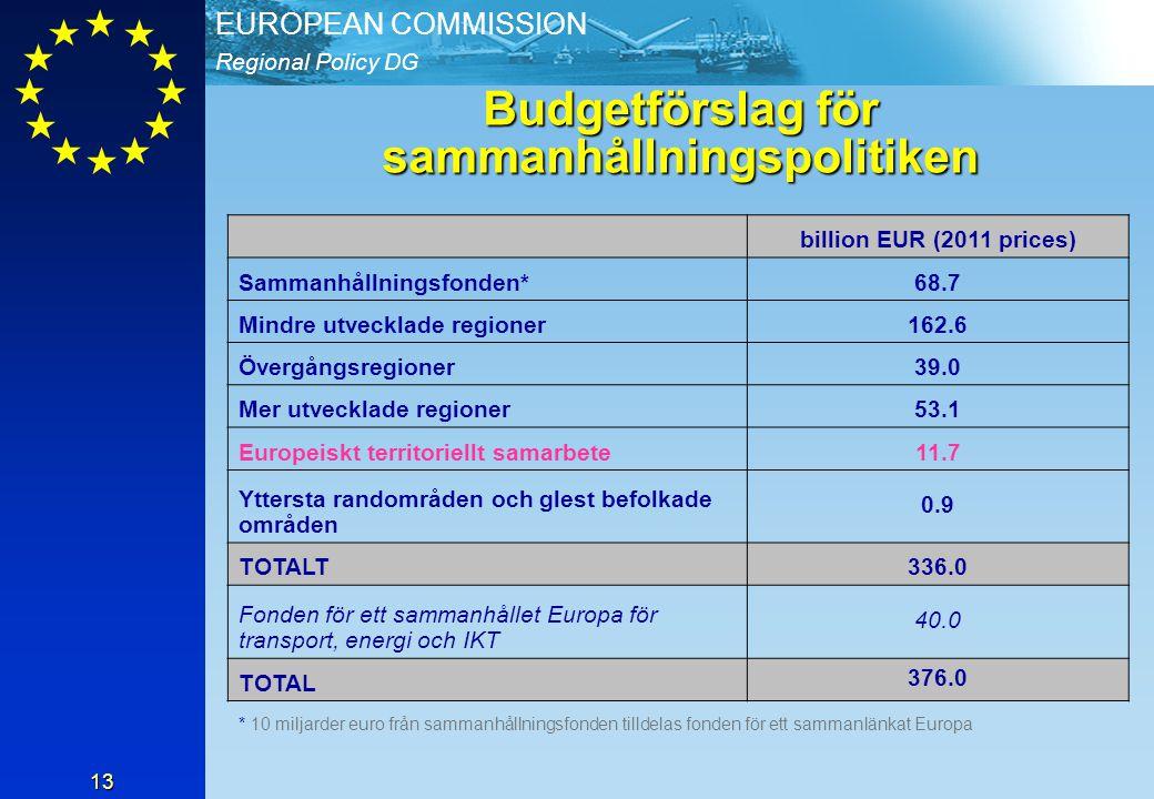 Regional Policy DG EUROPEAN COMMISSION 13 Budgetförslag för sammanhållningspolitiken billion EUR (2011 prices) Sammanhållningsfonden*68.7 Mindre utvecklade regioner162.6 Övergångsregioner39.0 Mer utvecklade regioner53.1 Europeiskt territoriellt samarbete11.7 Yttersta randområden och glest befolkade områden 0.9 TOTALT336.0 Fonden för ett sammanhållet Europa för transport, energi och IKT 40.0 TOTAL 376.0 * 10 miljarder euro från sammanhållningsfonden tilldelas fonden för ett sammanlänkat Europa