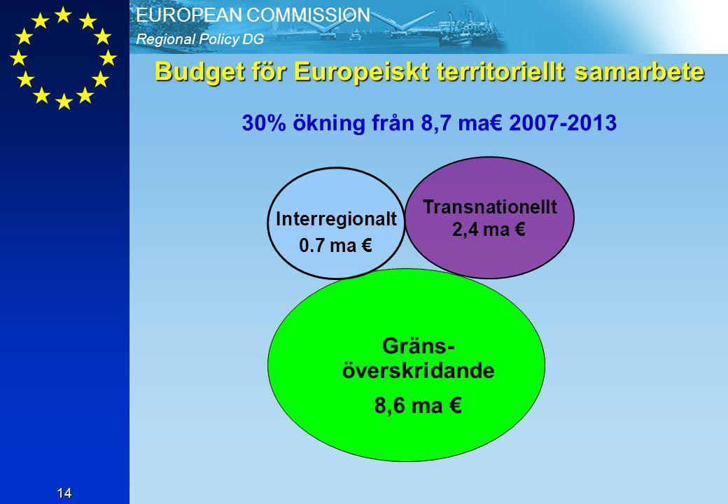 Regional Policy DG EUROPEAN COMMISSION 14 Budget för Europeiskt territoriellt samarbete Budget för Europeiskt territoriellt samarbete 30% ökning från 8,7 ma€ 2007-2013 Gräns- överskridande 8,6 ma € Interregionalt 0.7 ma € Transnationellt 2,4 ma €