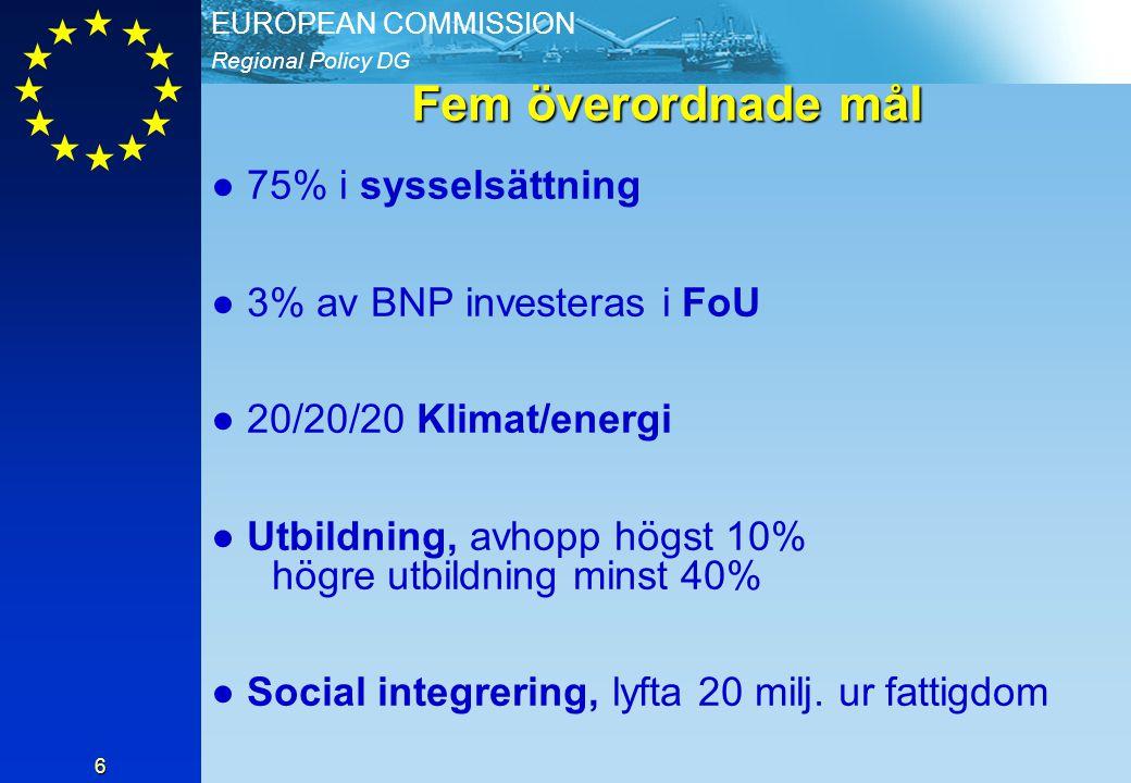 Regional Policy DG EUROPEAN COMMISSION 6 Fem överordnade mål ● 75% i sysselsättning ● 3% av BNP investeras i FoU ● 20/20/20 Klimat/energi ● Utbildning, avhopp högst 10% högre utbildning minst 40% ● Social integrering, lyfta 20 milj.