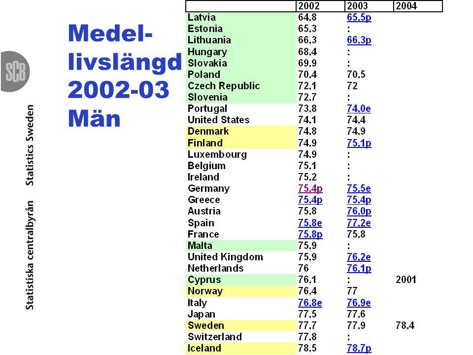 Medel- livslängd 2002-03 Män