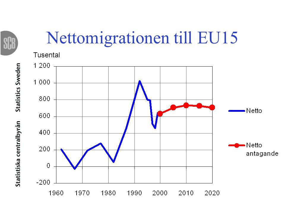 Nettomigrationen till EU15 Tusental