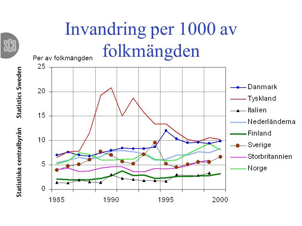 Invandring per 1000 av folkmängden Per av folkmängden