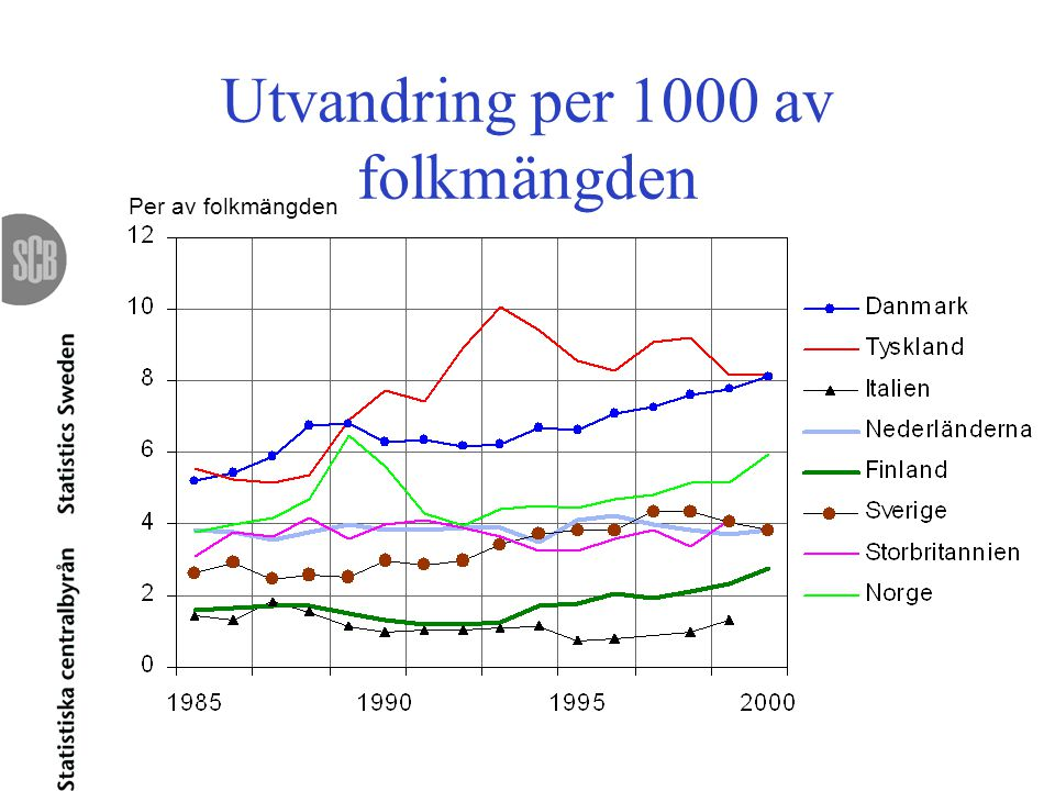 Utvandring per 1000 av folkmängden Per av folkmängden