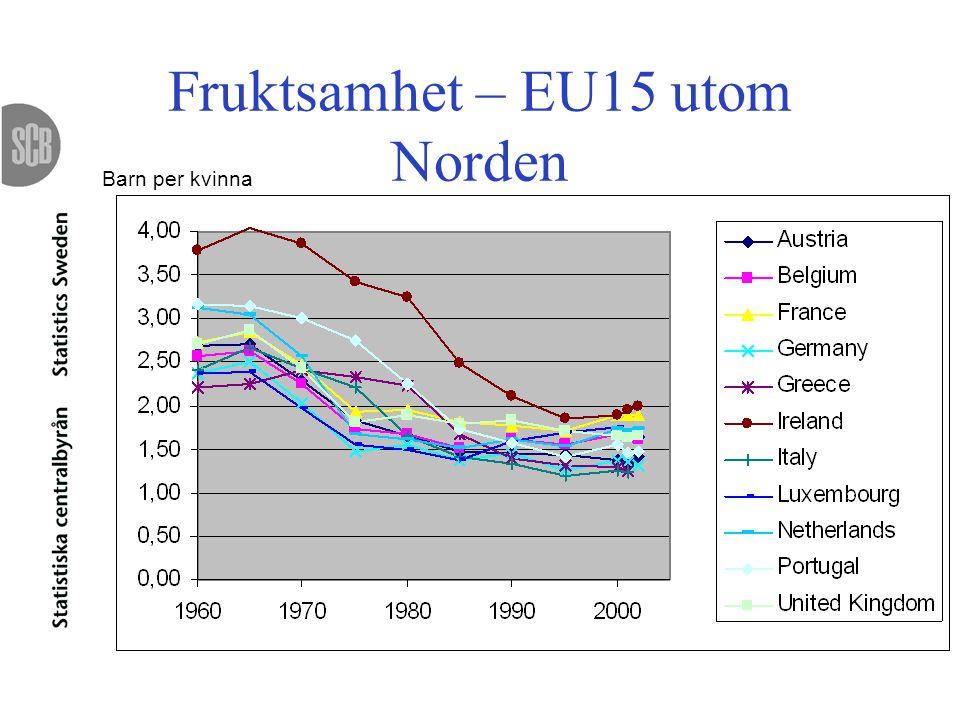 Fruktsamhet – EU15 utom Norden Barn per kvinna