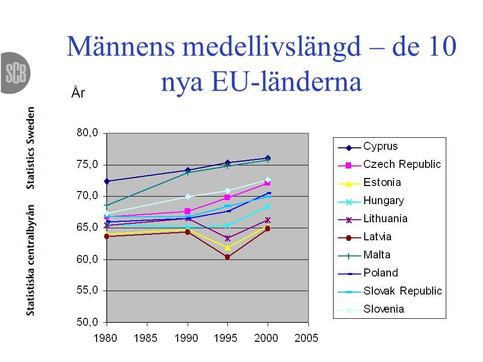Männens medellivslängd – de 10 nya EU-länderna År