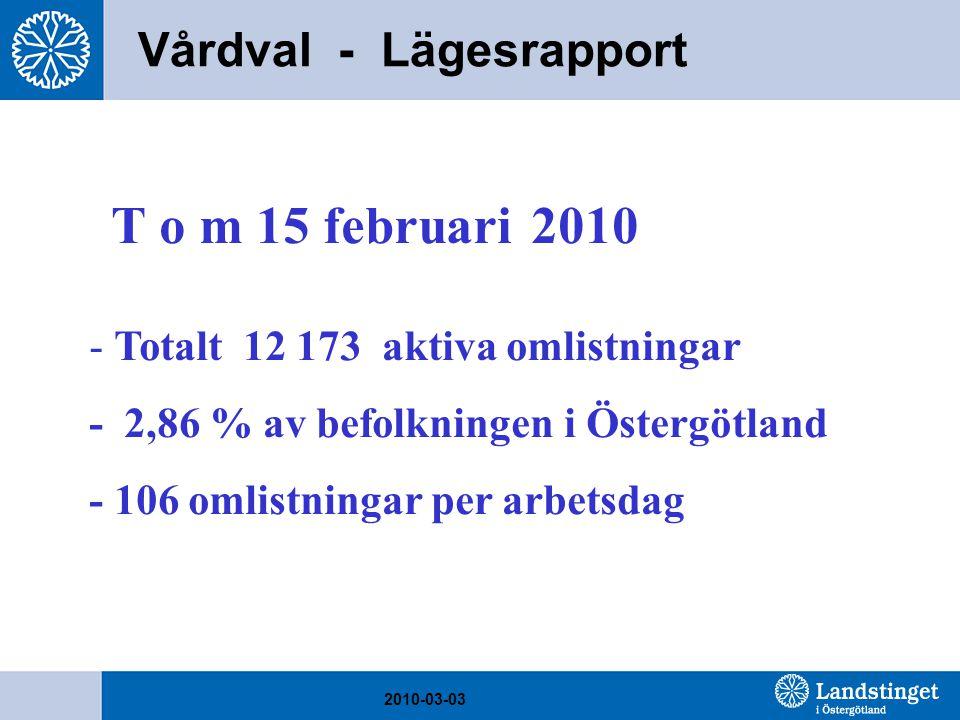 Vårdval - Lägesrapport T o m 15 februari 2010 - Totalt 12 173 aktiva omlistningar - 2,86 % av befolkningen i Östergötland - 106 omlistningar per arbetsdag 2010-03-03