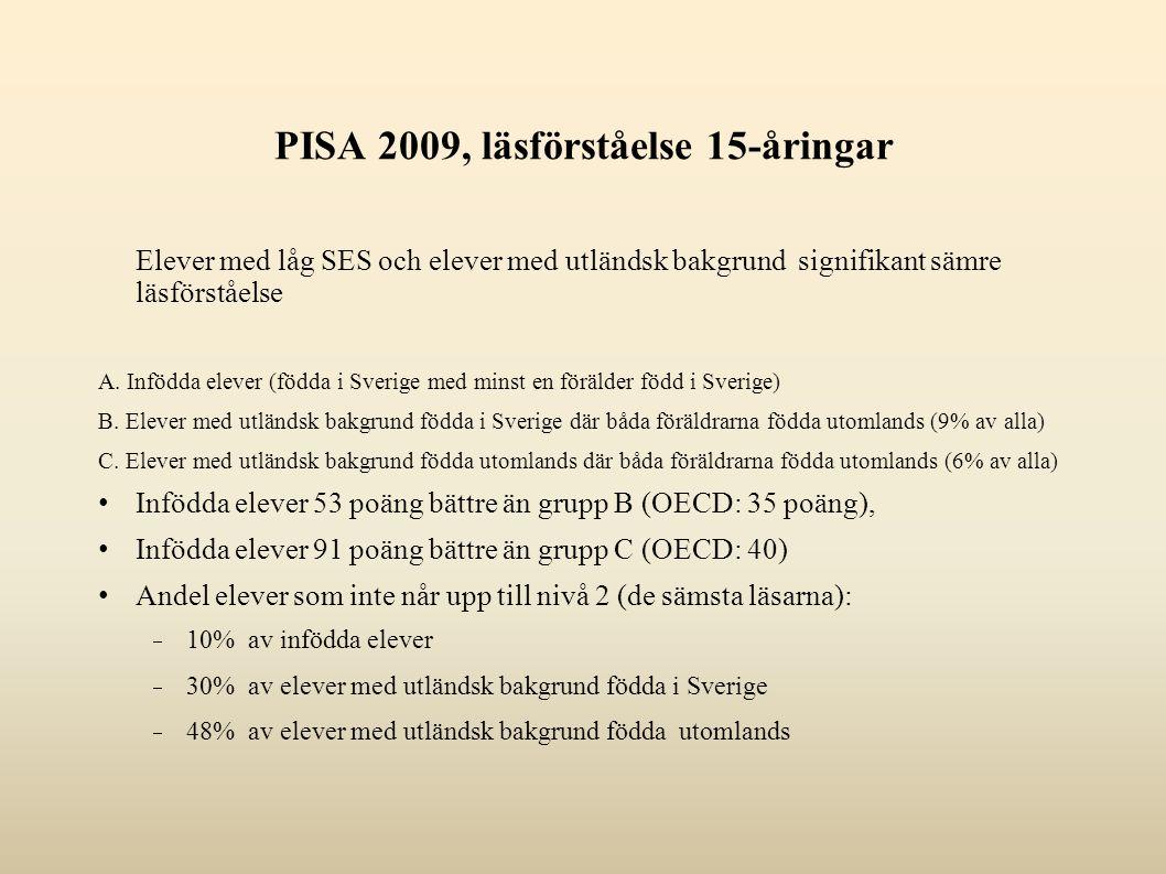 PISA 2009, läsförståelse 15-åringar Elever med låg SES och elever med utländsk bakgrund signifikant sämre läsförståelse A. Infödda elever (födda i Sve