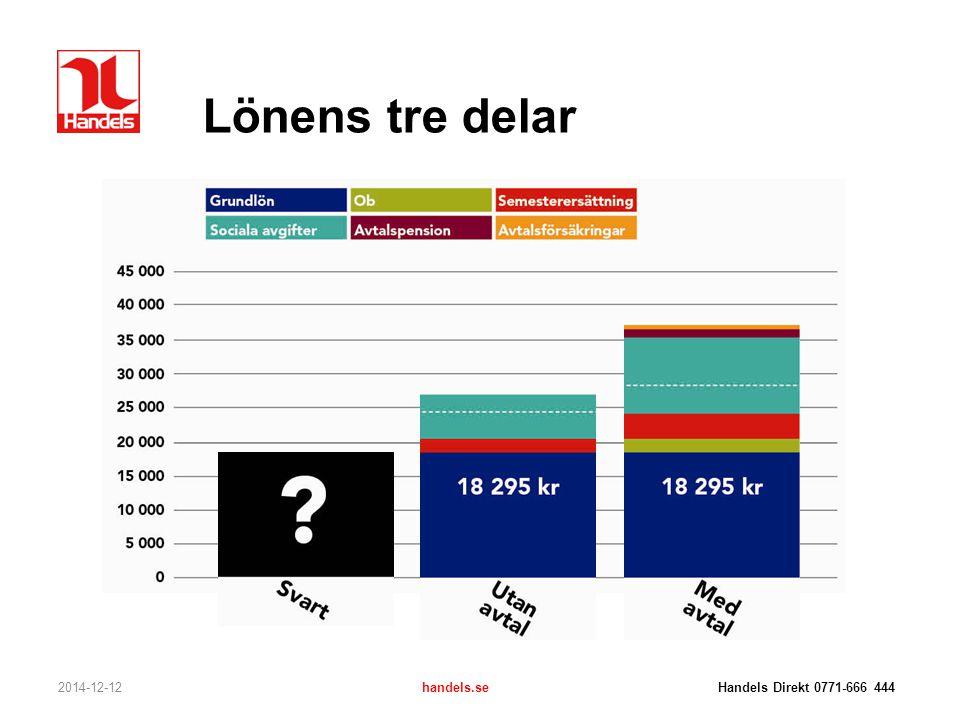 Lönens tre delar 2014-12-12handels.se Handels Direkt 0771-666 444