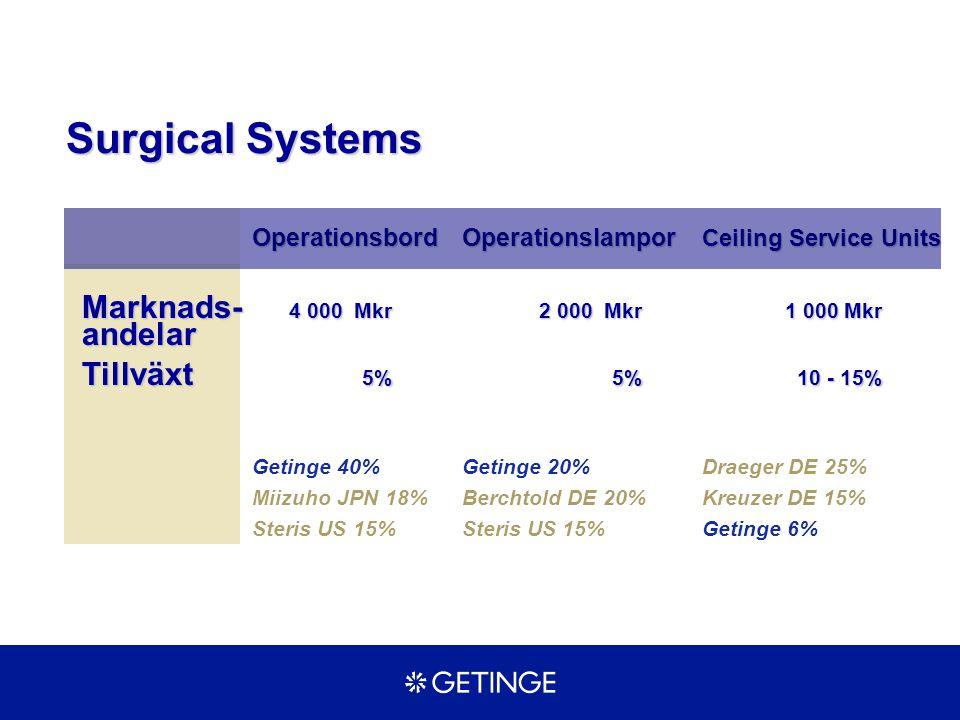 OperationsbordOperationslampor Ceiling Service Units Marknads- 4 000 Mkr2 000 Mkr1 000 Mkr andelar Tillväxt 5%5%10 - 15% Getinge 40%Getinge 20%Draeger
