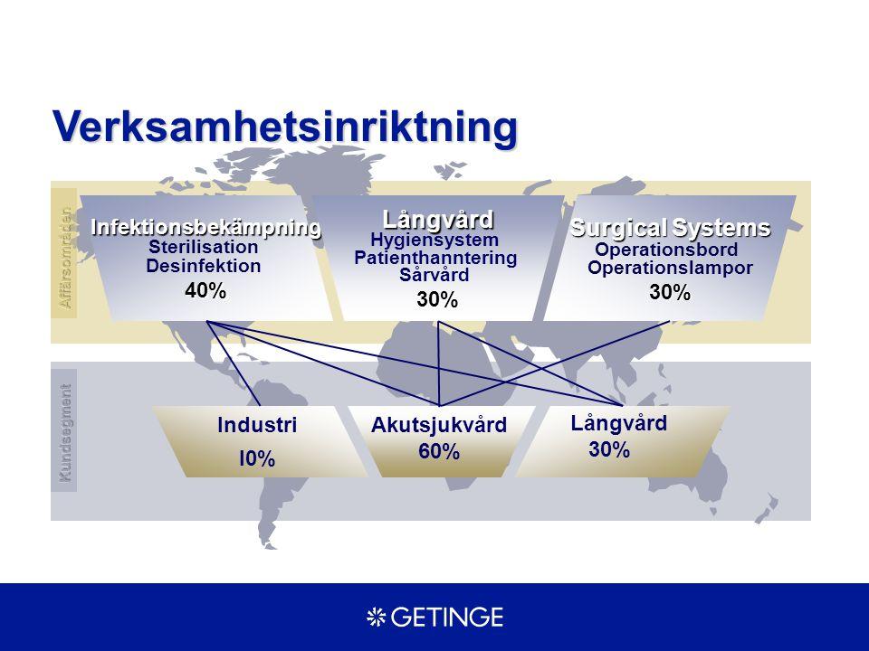 Getinge Industrier I:a kvartalet Resultat Mkr