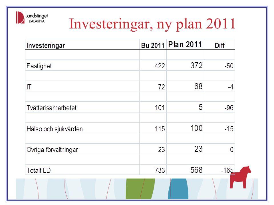 Investeringar, ny plan 2011