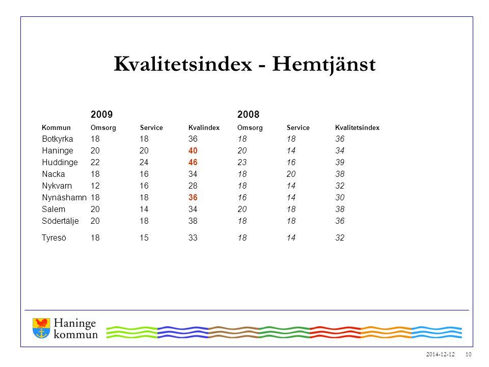 2014-12-12 10 Kvalitetsindex - Hemtjänst 20092008 Kommun OmsorgServiceKvalindex OmsorgServiceKvalitetsindex Botkyrka181836181836 Haninge202040201434 H