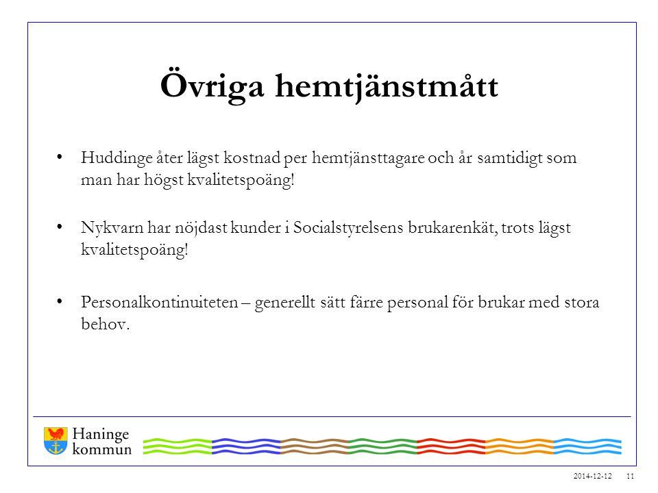 2014-12-12 11 Övriga hemtjänstmått Huddinge åter lägst kostnad per hemtjänsttagare och år samtidigt som man har högst kvalitetspoäng! Nykvarn har nöjd
