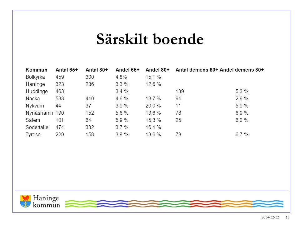 2014-12-12 13 Särskilt boende KommunAntal 65+Antal 80+ Andel 65+Andel 80+ Antal demens 80+ Andel demens 80+ Botkyrka4593004,8%15,1 % Haninge3232363,3