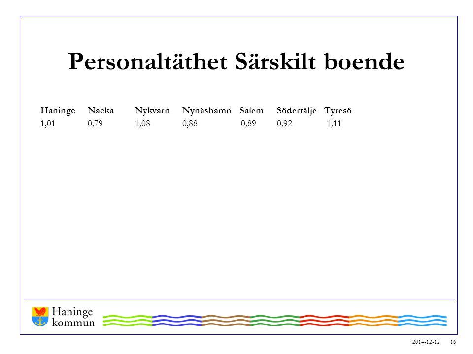2014-12-12 16 Personaltäthet Särskilt boende HaningeNackaNykvarn Nynäshamn SalemSödertälje Tyresö 1,010,791,080,88 0,890,92 1,11