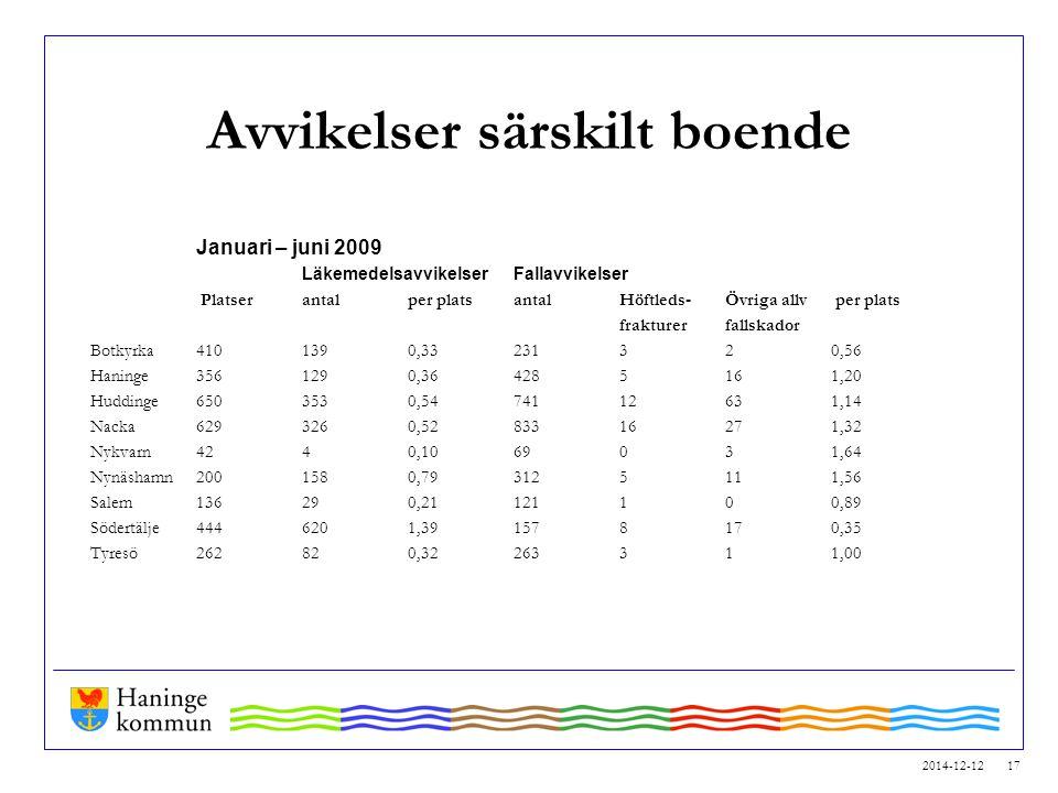 2014-12-12 17 Avvikelser särskilt boende Januari – juni 2009 LäkemedelsavvikelserFallavvikelser Platser antalper plats antalHöftleds-Övriga allv per p