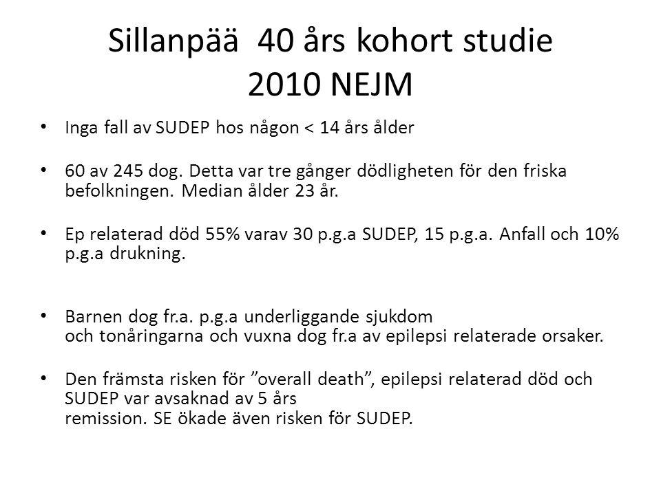 Sillanpää 40 års kohort studie 2010 NEJM Inga fall av SUDEP hos någon < 14 års ålder 60 av 245 dog. Detta var tre gånger dödligheten för den friska be