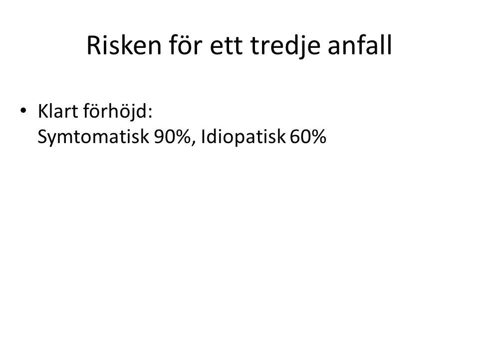 Risken för ett tredje anfall Klart förhöjd: Symtomatisk 90%, Idiopatisk 60%