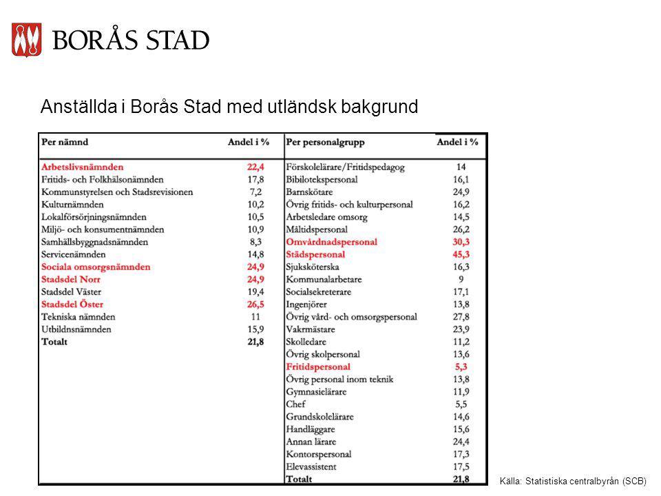 Anställda i Borås Stad med utländsk bakgrund Källa: Statistiska centralbyrån (SCB)