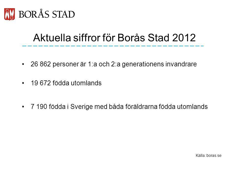 Aktuella siffror för Borås Stad 2012 26 862 personer är 1:a och 2:a generationens invandrare 19 672 födda utomlands 7 190 födda i Sverige med båda föräldrarna födda utomlands Källa: boras.se