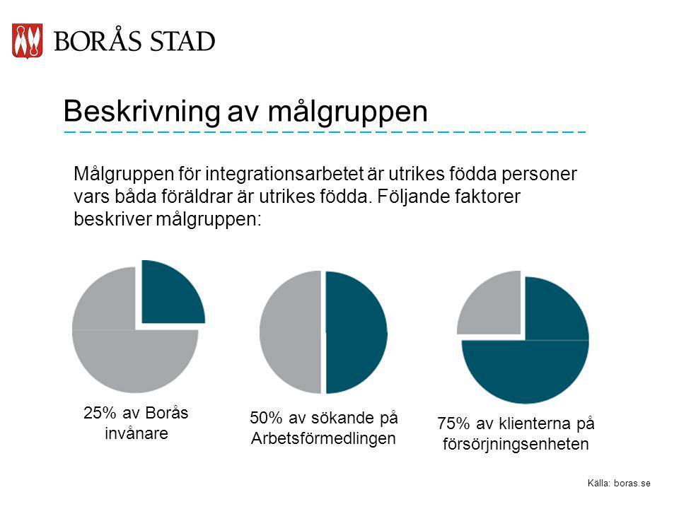 Beskrivning av målgruppen Målgruppen för integrationsarbetet är utrikes födda personer vars båda föräldrar är utrikes födda. Följande faktorer beskriv