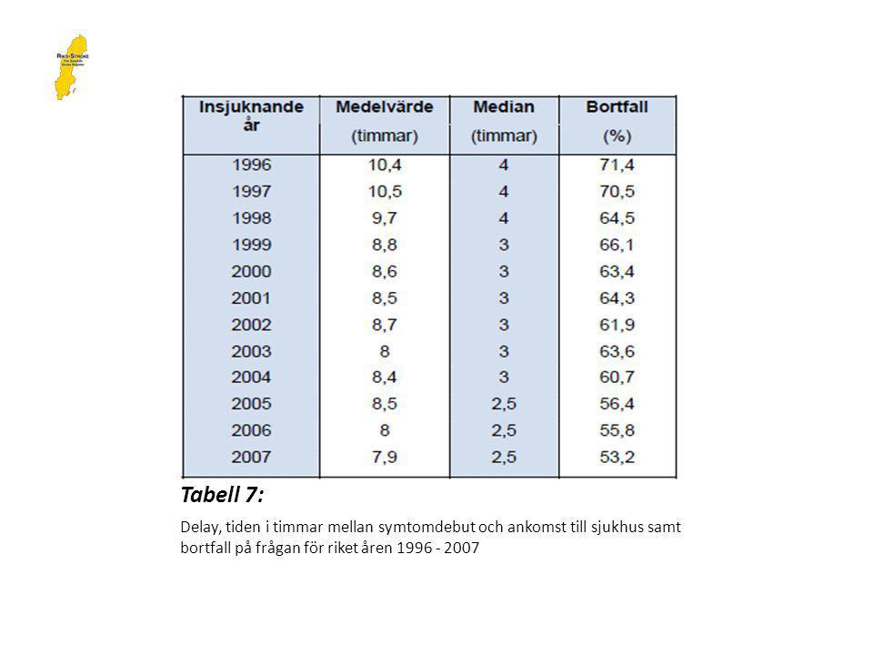 Tabell 7: Delay, tiden i timmar mellan symtomdebut och ankomst till sjukhus samt bortfall på frågan för riket åren 1996 - 2007