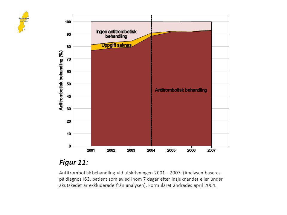 Figur 11: Antitrombotisk behandling vid utskrivningen 2001 – 2007.
