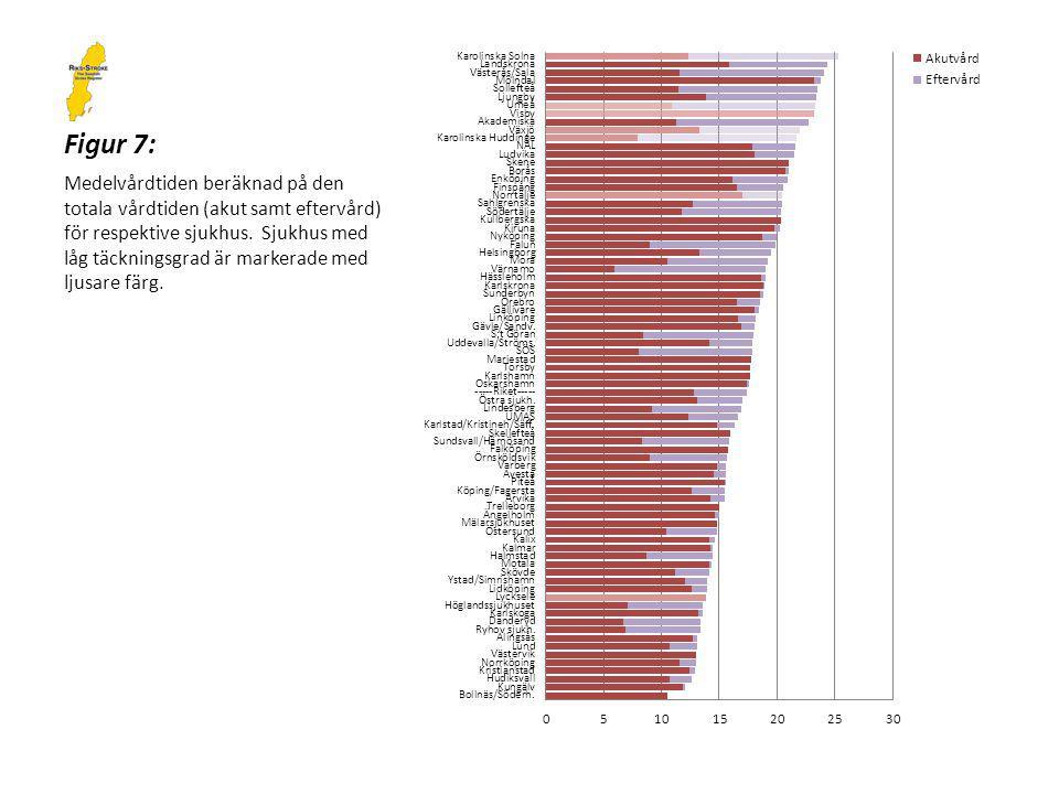 Figur 7: Medelvårdtiden beräknad på den totala vårdtiden (akut samt eftervård) för respektive sjukhus.