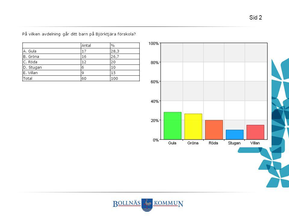 Sid 2 På vilken avdelning går ditt barn på Björktjära förskola? Antal% A. Gula1728,3 B. Gr ö na1626,7 C. R ö da1220 D. Stugan610 E. Villan915 Total601