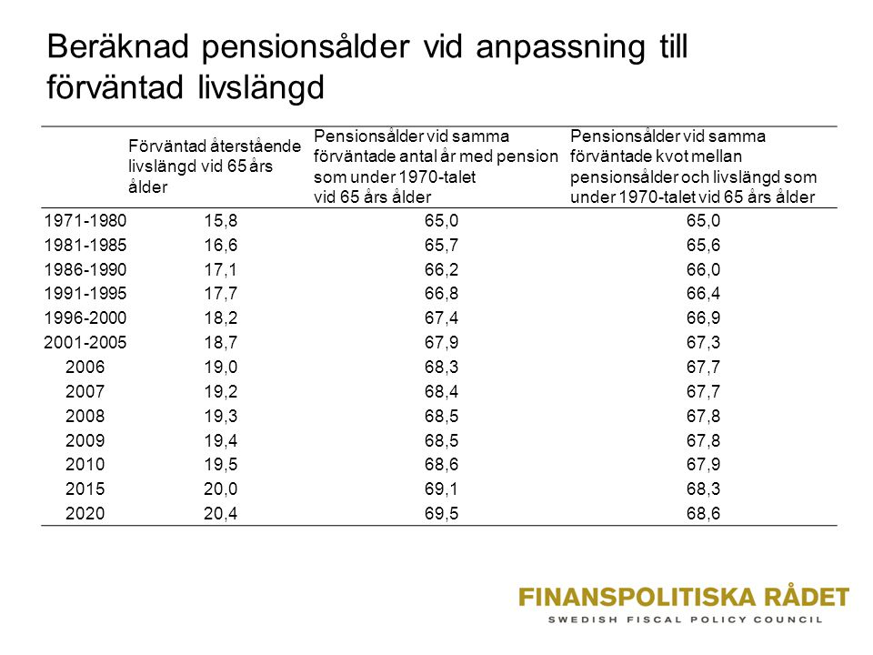 Beräknad pensionsålder vid anpassning till förväntad livslängd Förväntad återstående livslängd vid 65 års ålder Pensionsålder vid samma förväntade antal år med pension som under 1970-talet vid 65 års ålder Pensionsålder vid samma förväntade kvot mellan pensionsålder och livslängd som under 1970-talet vid 65 års ålder 1971-198015,865,0 1981-198516,665,765,6 1986-199017,166,266,0 1991-199517,766,866,4 1996-200018,267,466,9 2001-200518,767,967,3 200619,068,367,7 200719,268,467,7 200819,368,567,8 200919,468,567,8 201019,568,667,9 201520,069,168,3 202020,469,568,6