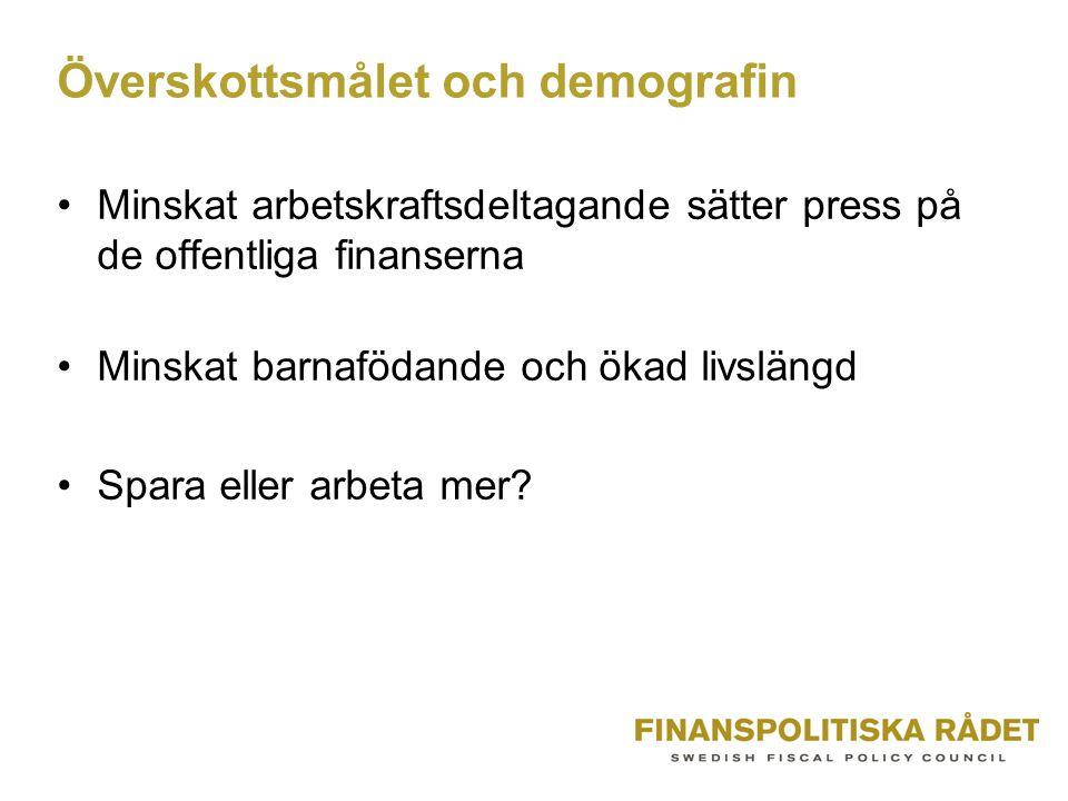 Överskottsmålet och demografin Minskat arbetskraftsdeltagande sätter press på de offentliga finanserna Minskat barnafödande och ökad livslängd Spara eller arbeta mer?