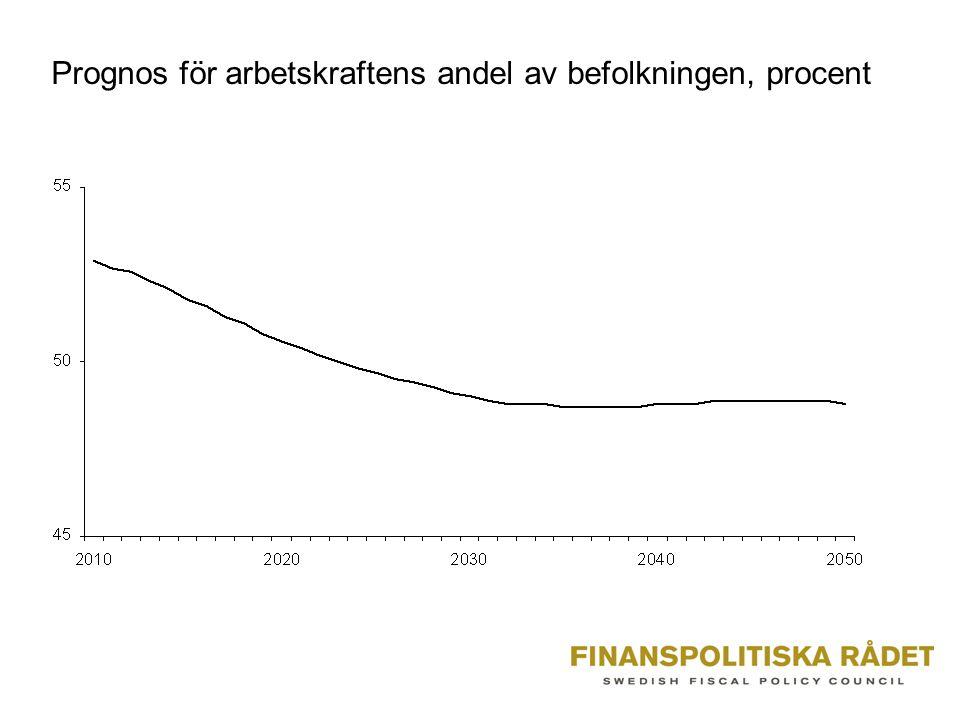 Prognos för arbetskraftens andel av befolkningen, procent