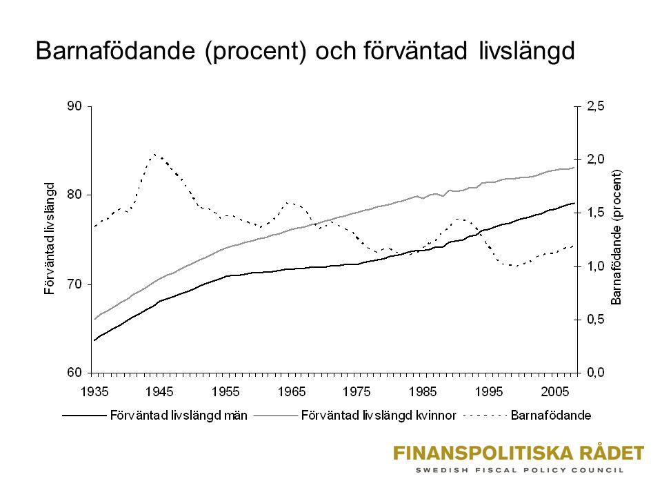 Barnafödande (procent) och förväntad livslängd