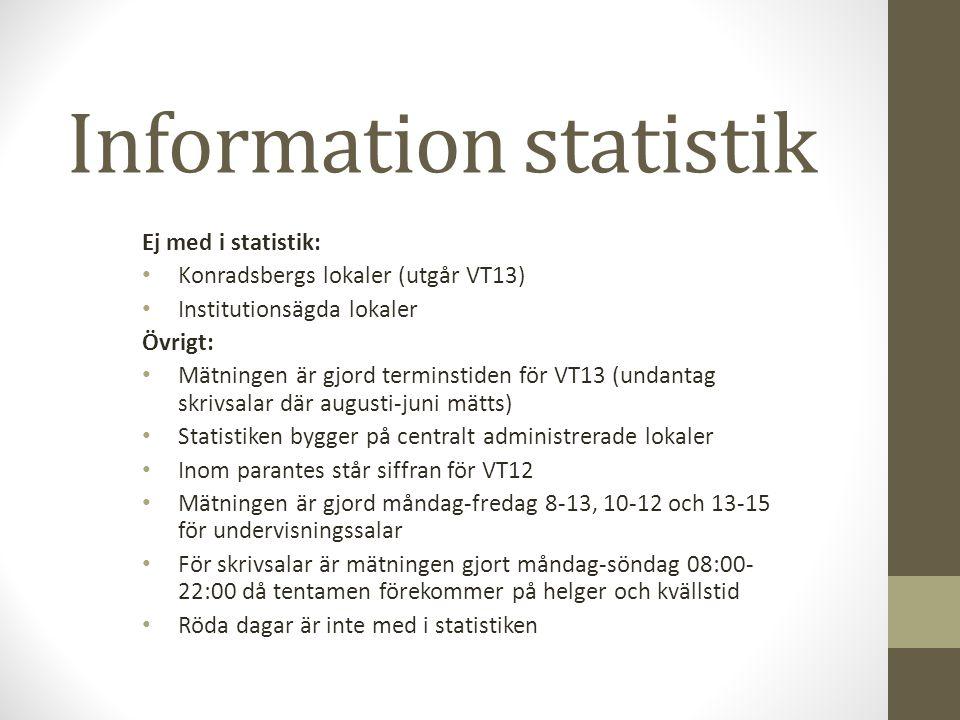 Information statistik Ej med i statistik: Konradsbergs lokaler (utgår VT13) Institutionsägda lokaler Övrigt: Mätningen är gjord terminstiden för VT13