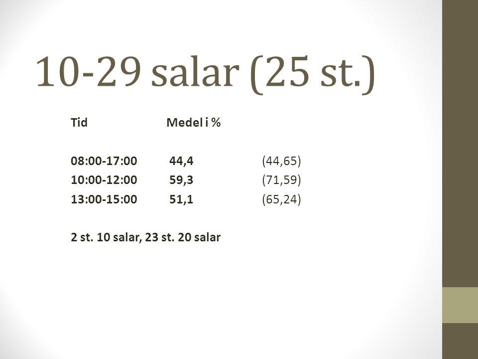 10-29 salar (25 st.) TidMedel i % 08:00-17:00 44,4(44,65) 10:00-12:00 59,3(71,59) 13:00-15:00 51,1(65,24) 2 st. 10 salar, 23 st. 20 salar