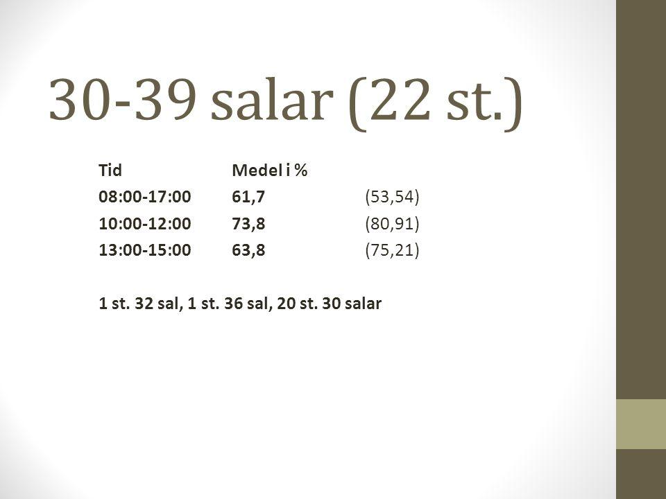 30-39 salar (22 st.) TidMedel i % 08:00-17:0061,7 (53,54) 10:00-12:0073,8(80,91) 13:00-15:0063,8(75,21) 1 st. 32 sal, 1 st. 36 sal, 20 st. 30 salar