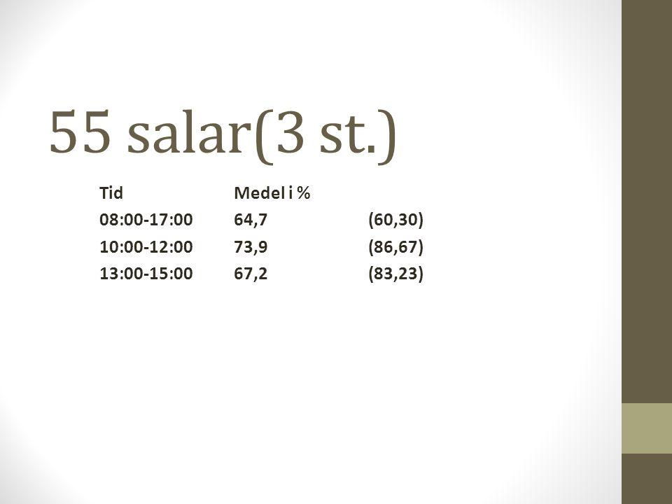 55 salar(3 st.) TidMedel i % 08:00-17:0064,7(60,30) 10:00-12:0073,9(86,67) 13:00-15:0067,2(83,23)