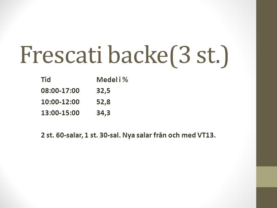 Frescati backe(3 st.) TidMedel i % 08:00-17:0032,5 10:00-12:0052,8 13:00-15:0034,3 2 st. 60-salar, 1 st. 30-sal. Nya salar från och med VT13.