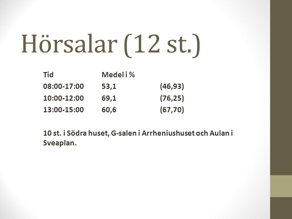 Hörsalar (12 st.) TidMedel i % 08:00-17:0053,1(46,93) 10:00-12:0069,1(76,25) 13:00-15:0060,6(67,70) 10 st. i Södra huset, G-salen i Arrheniushuset och