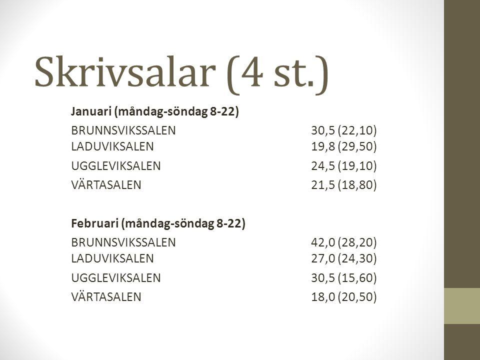 Skrivsalar Mars (måndag-söndag 8-22) BRUNNSVIKSSALEN38,0(30,70) LADUVIKSALEN33,0(24,50) UGGLEVIKSALEN25,5(23,30) VÄRTASALEN31,0(22,90) April (måndag-söndag 8-22) BRUNNSVIKSSALEN29,0(17,90) LADUVIKSALEN 20,3(17,80) UGGLEVIKSALEN20,5(13.70) VÄRTASALEN25,0(17,30)