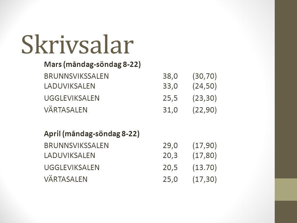 Skrivsalar Mars (måndag-söndag 8-22) BRUNNSVIKSSALEN38,0(30,70) LADUVIKSALEN33,0(24,50) UGGLEVIKSALEN25,5(23,30) VÄRTASALEN31,0(22,90) April (måndag-s