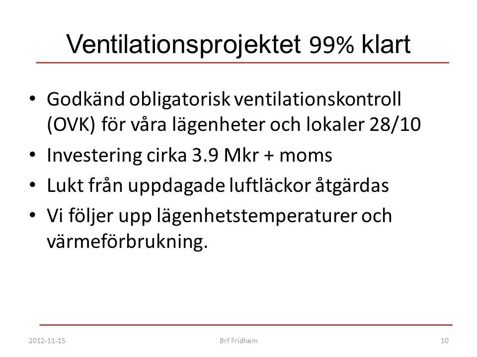 Ventilationsprojektet 99% klart Godkänd obligatorisk ventilationskontroll (OVK) för våra lägenheter och lokaler 28/10 Investering cirka 3.9 Mkr + moms