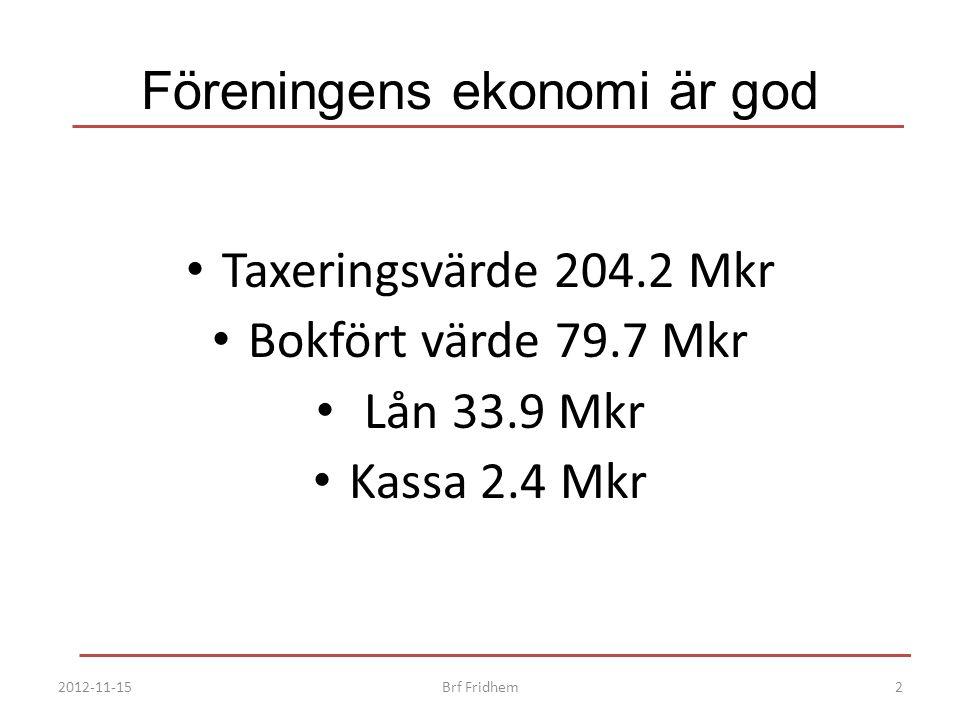Föreningens ekonomi är god Taxeringsvärde 204.2 Mkr Bokfört värde 79.7 Mkr Lån 33.9 Mkr Kassa 2.4 Mkr 2012-11-152Brf Fridhem