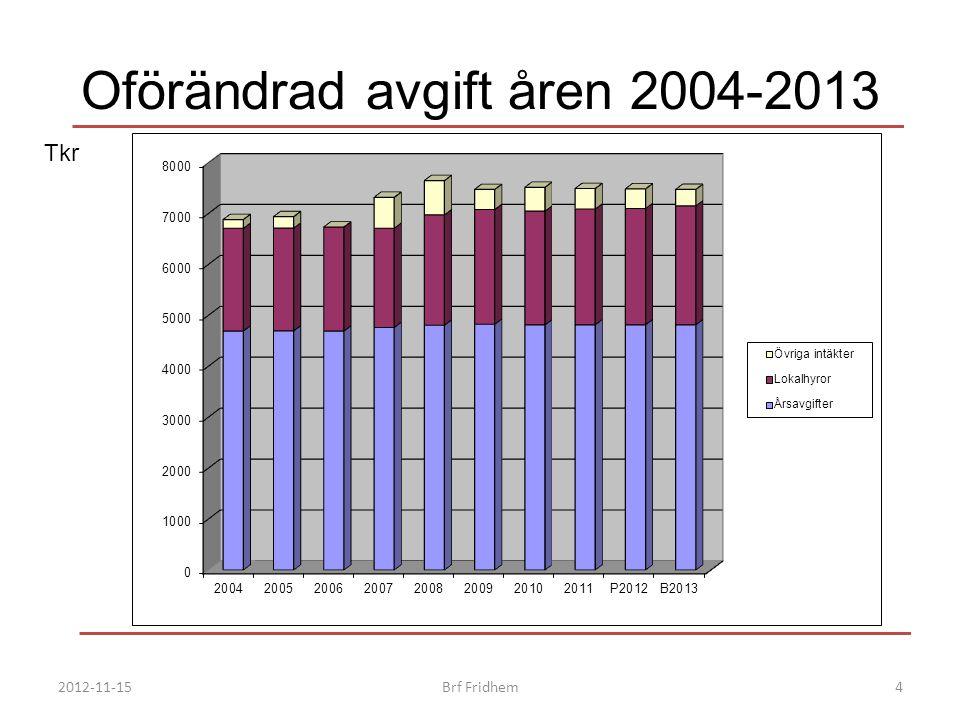 Oförändrad avgift åren 2004-2013 Tkr 2012-11-154Brf Fridhem